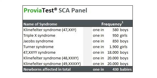 ProviaTest sex chromosome aneuploidies screening