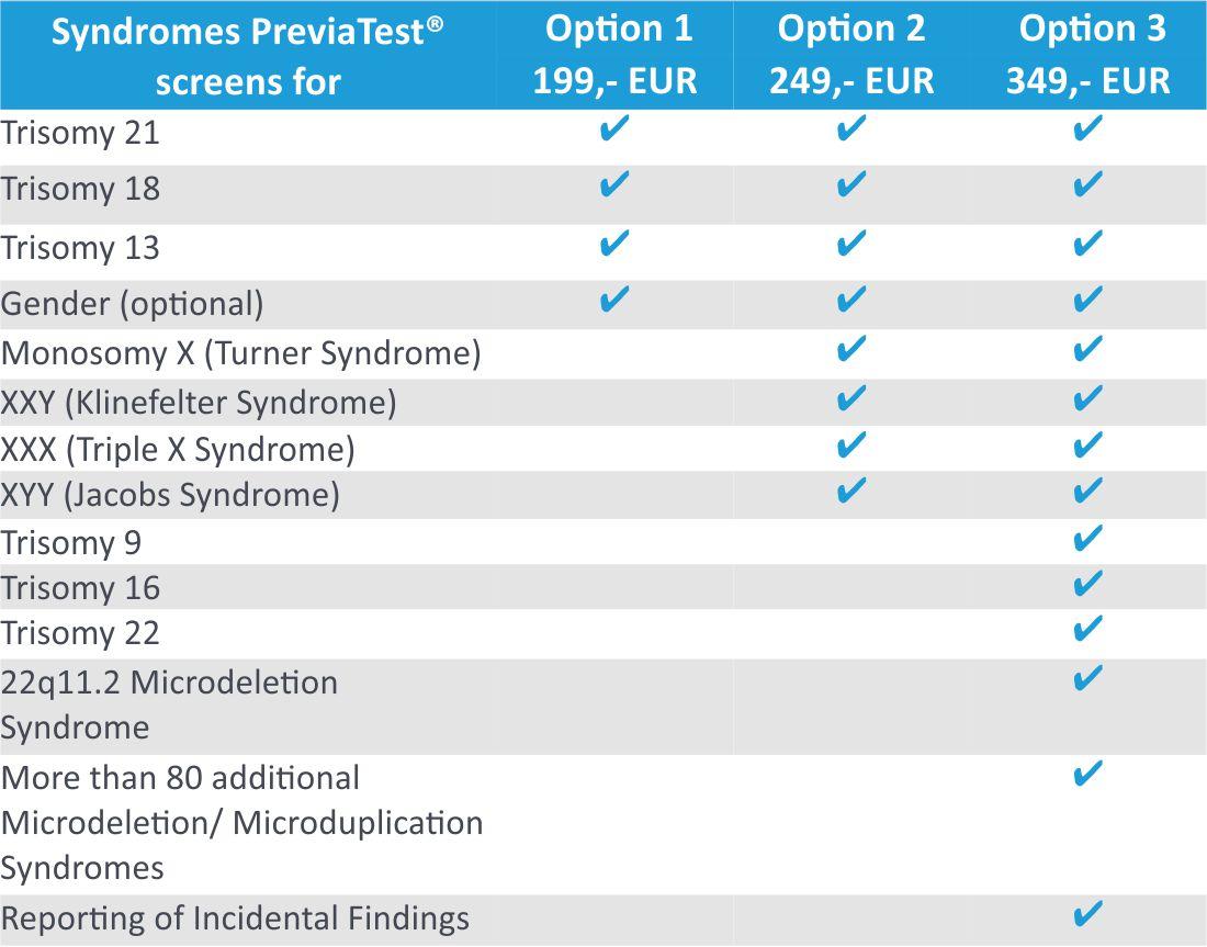 PreviaTest Panels overview NIPT Trisomy