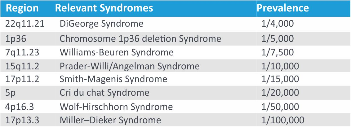 PreviaTest Syndromes Nifty Test Syndromes